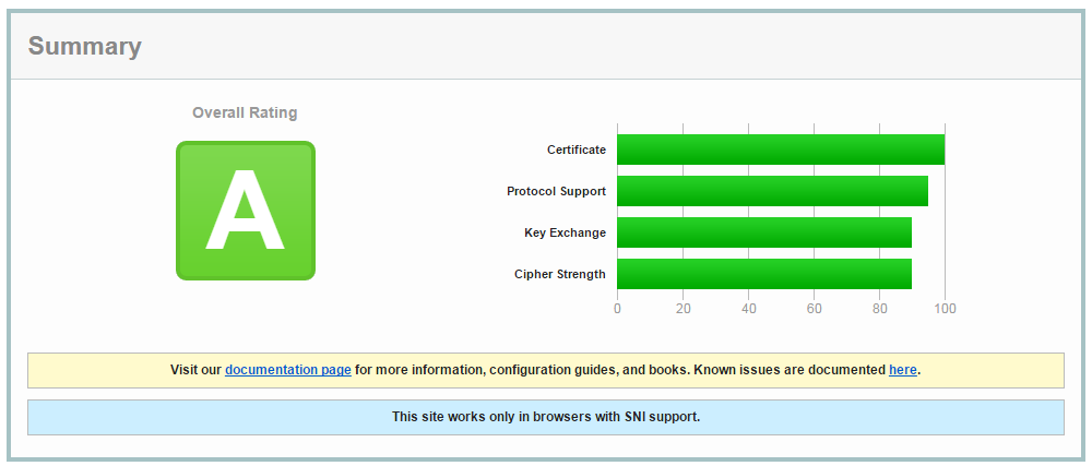 Verify SSL Certificate