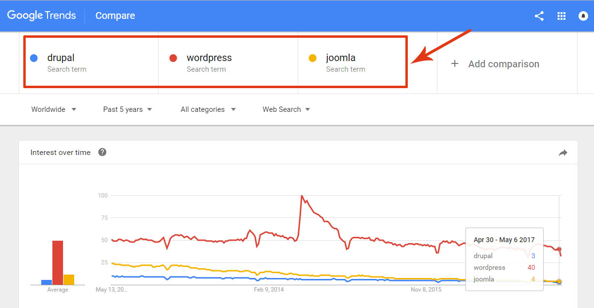 google-trends-wordpress-vs-drupal-joomla