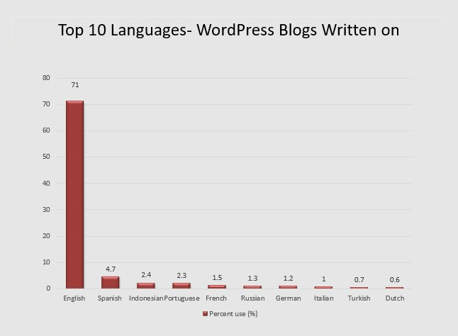 Top-10-languages-for-blogs-written