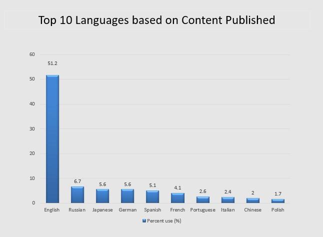 WPML-top-10-languages-by-content-published