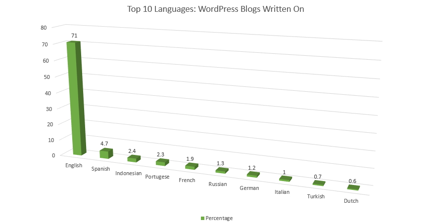 top languages wordpress blogs 2020