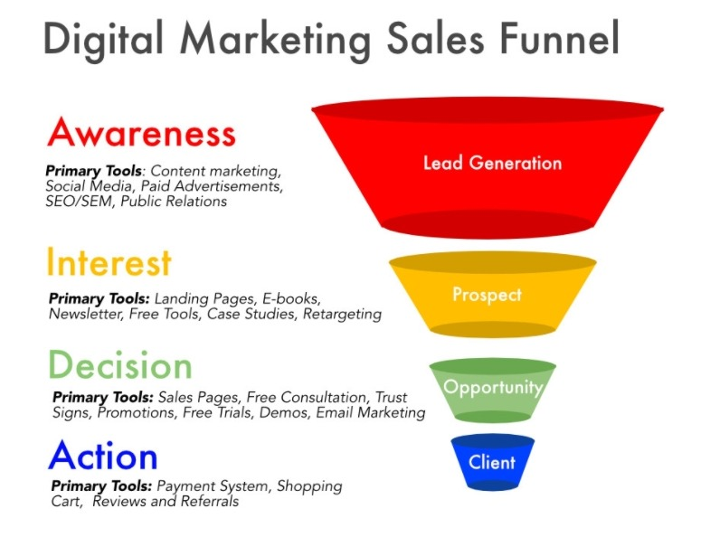 ecommerce-website-optimization-funnel