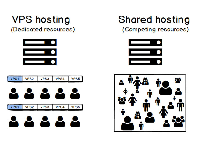 vps-hosting-vs-shared-hosting