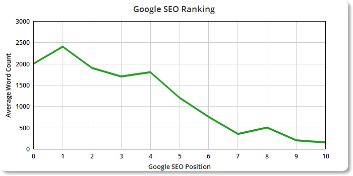 SEO-google-ranking-analysis .png