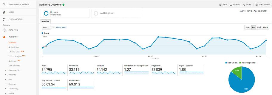 google-analytics-know-blog-audience