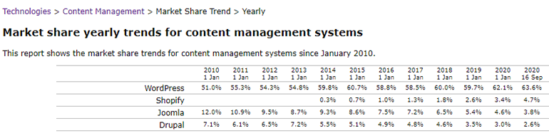 Market share of CMS