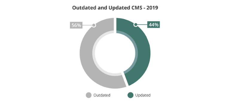 outdated cms risk