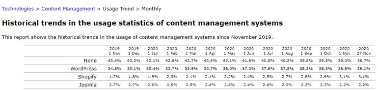 Usage Trend of WordPress and Joomla