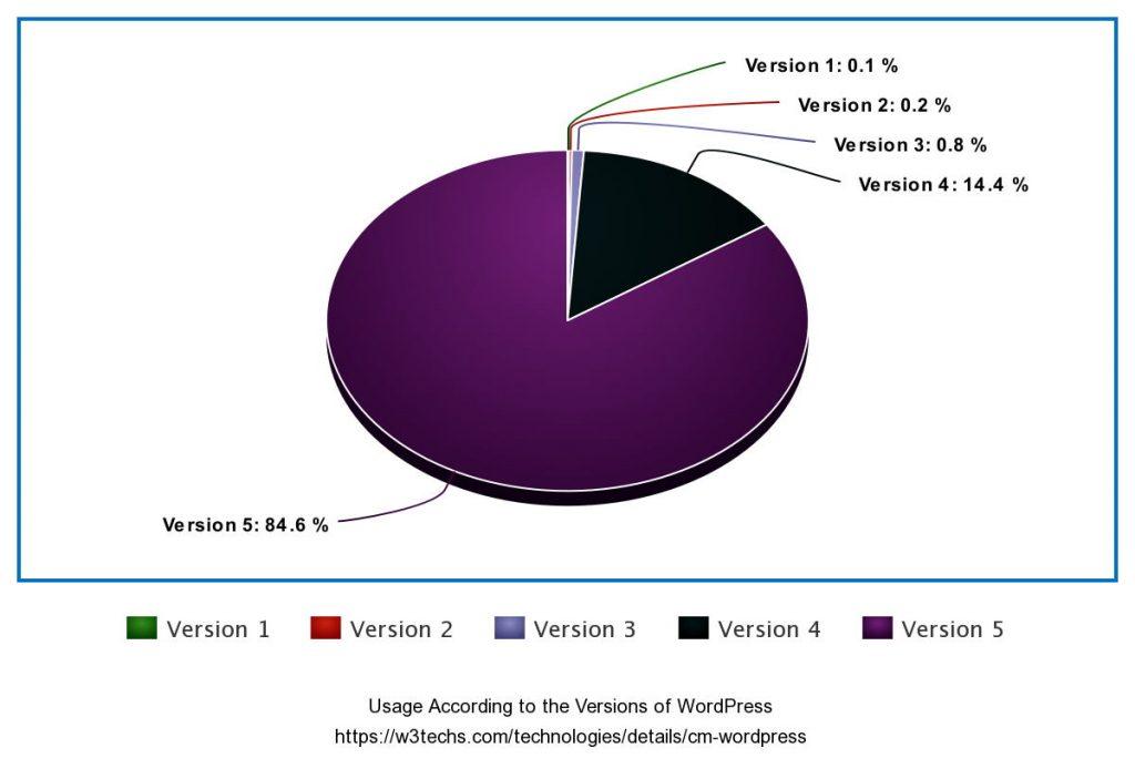 wordpress usage according to versions