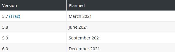 WordPress Updates 2021