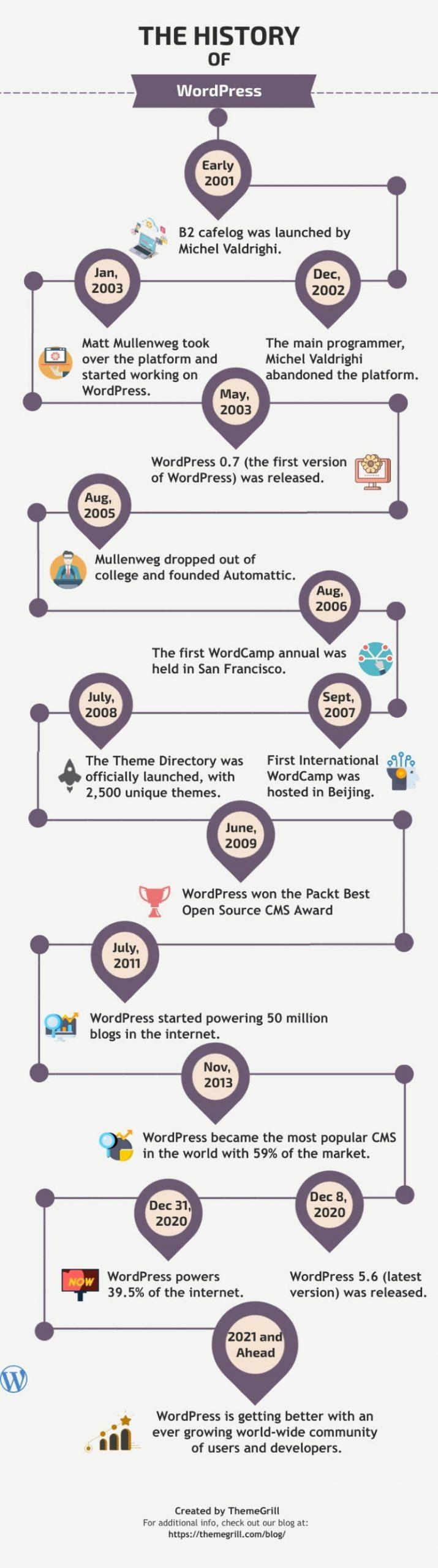 wordpress timeline