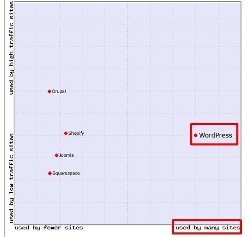 WordPress Position in Market
