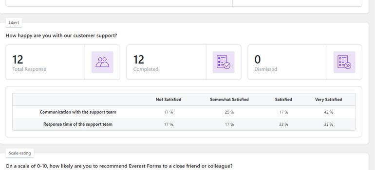 Likert Reports