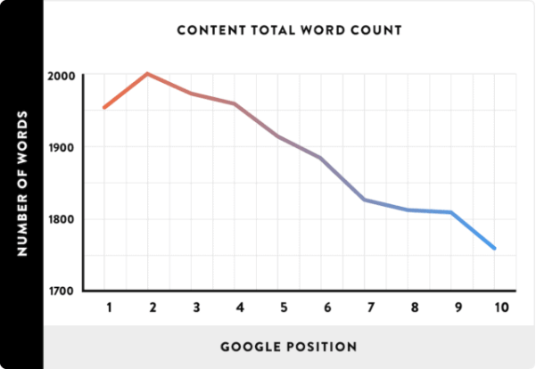 Wordcount Vs Google Position