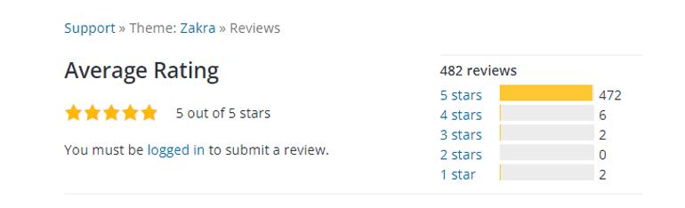 Zakra Theme Review
